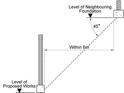 6 metre notice party wall etc act